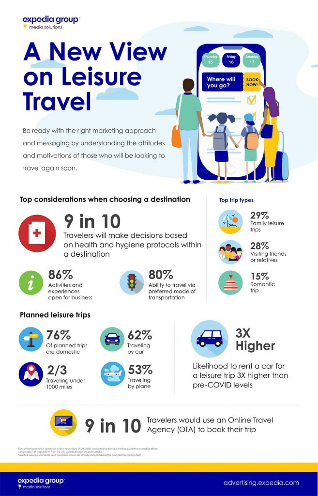 A New View on Leisure Travel Research Infographic