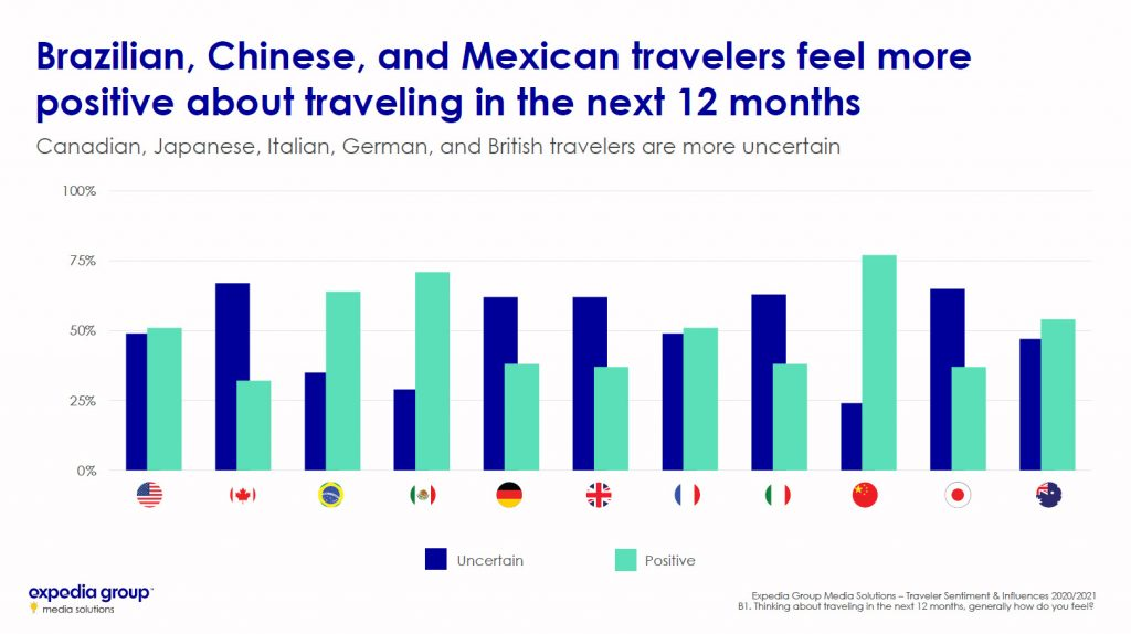 Brazilian, Chinese, and Mexican travelers feel more positive about traveling in the next 12 months