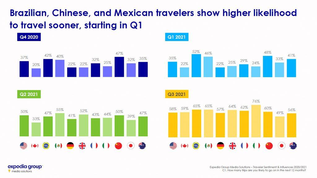 Traveler Sentiment Study 2020 2021 Likelihood of traveling in 2021