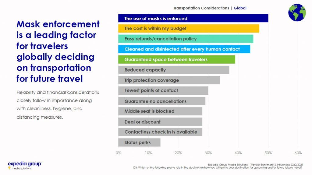 Traveler Sentiment Study 2020 2021 mask enforcement influencing factor in global travel decisions