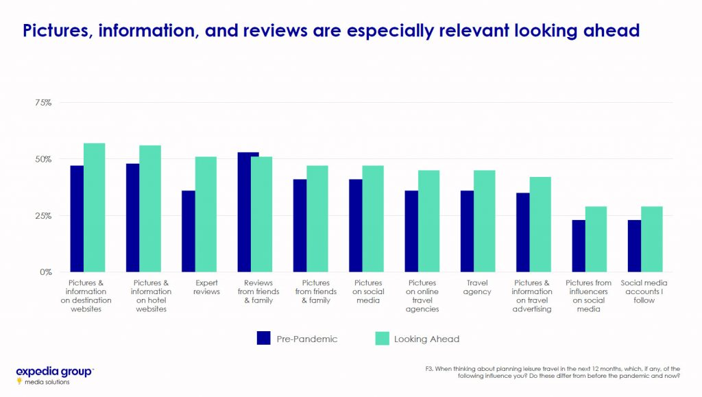Traveler Sentiment Study 2020 2021 Pictures Information reviews and media influence how people will make travel decisions